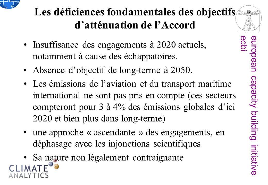 european capacity building initiativeecbi Les déficiences fondamentales des objectifs datténuation de lAccord Insuffisance des engagements à 2020 actuels, notamment à cause des échappatoires.