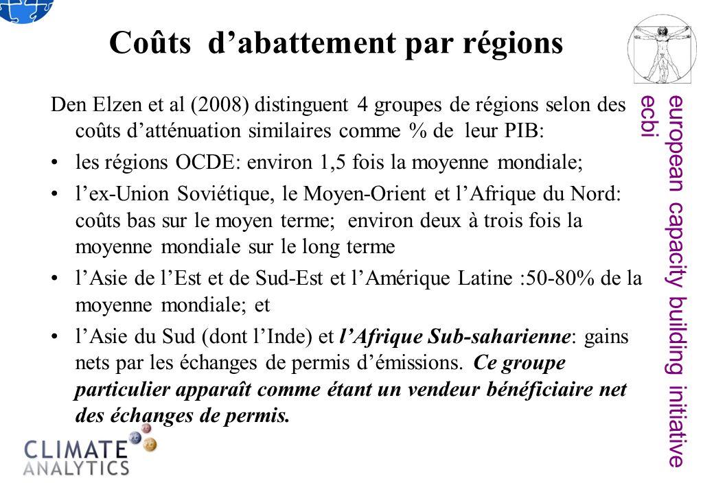 european capacity building initiativeecbi Coûts dabattement par régions Den Elzen et al (2008) distinguent 4 groupes de régions selon des coûts datténuation similaires comme % de leur PIB: les régions OCDE: environ 1,5 fois la moyenne mondiale; lex-Union Soviétique, le Moyen-Orient et lAfrique du Nord: coûts bas sur le moyen terme; environ deux à trois fois la moyenne mondiale sur le long terme lAsie de lEst et de Sud-Est et lAmérique Latine :50-80% de la moyenne mondiale; et lAsie du Sud (dont lInde) et lAfrique Sub-saharienne: gains nets par les échanges de permis démissions.