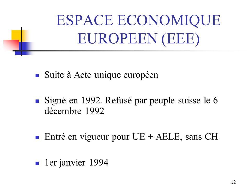 12 ESPACE ECONOMIQUE EUROPEEN (EEE) Suite à Acte unique européen Signé en 1992. Refusé par peuple suisse le 6 décembre 1992 Entré en vigueur pour UE +
