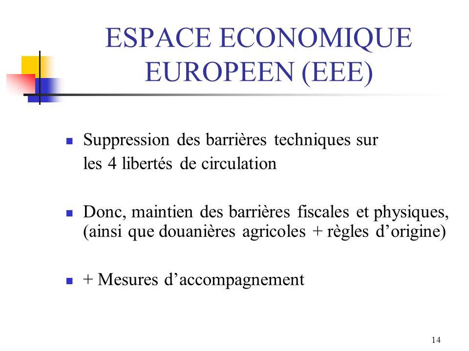 14 ESPACE ECONOMIQUE EUROPEEN (EEE) Suppression des barrières techniques sur les 4 libertés de circulation Donc, maintien des barrières fiscales et ph