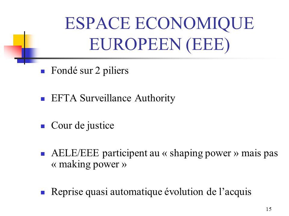 15 ESPACE ECONOMIQUE EUROPEEN (EEE) Fondé sur 2 piliers EFTA Surveillance Authority Cour de justice AELE/EEE participent au « shaping power » mais pas