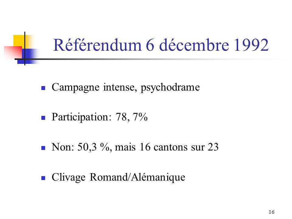 16 Référendum 6 décembre 1992 Campagne intense, psychodrame Participation: 78, 7% Non: 50,3 %, mais 16 cantons sur 23 Clivage Romand/Alémanique