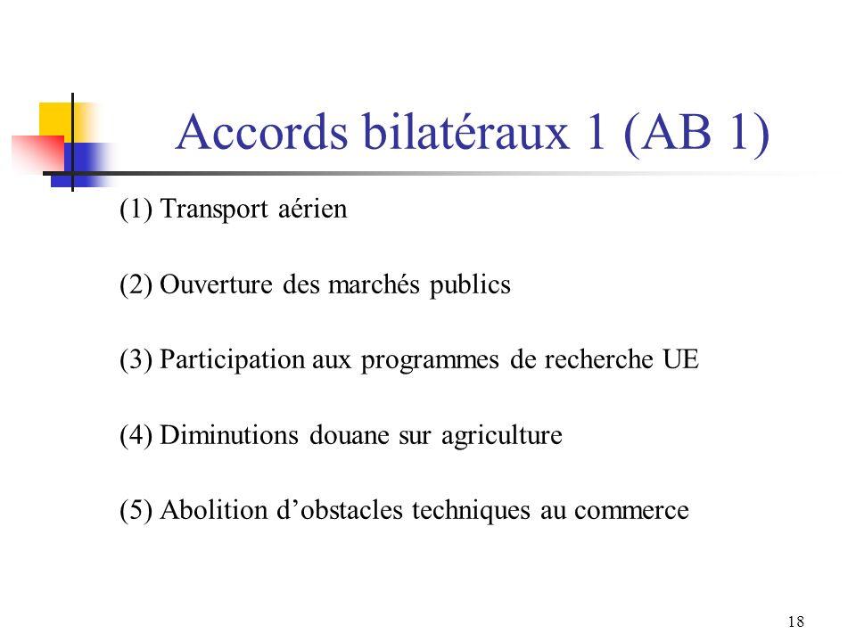 18 Accords bilatéraux 1 (AB 1) (1) Transport aérien (2) Ouverture des marchés publics (3) Participation aux programmes de recherche UE (4) Diminutions