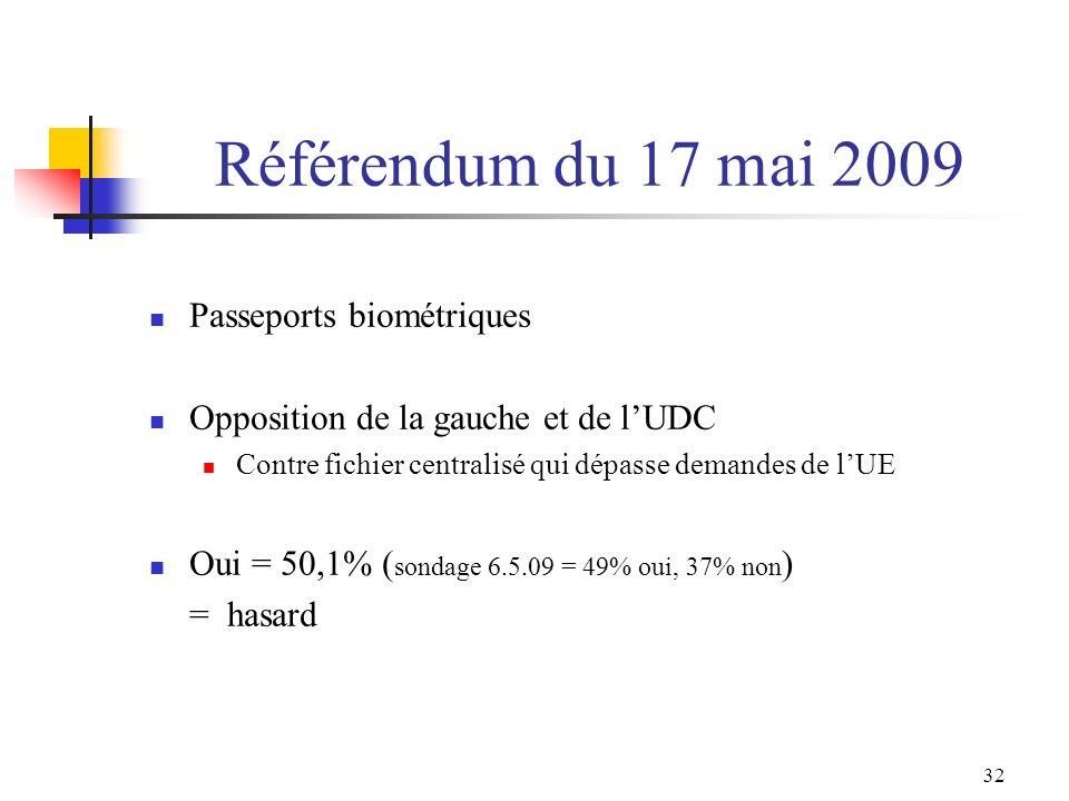32 Référendum du 17 mai 2009 Passeports biométriques Opposition de la gauche et de lUDC Contre fichier centralisé qui dépasse demandes de lUE Oui = 50