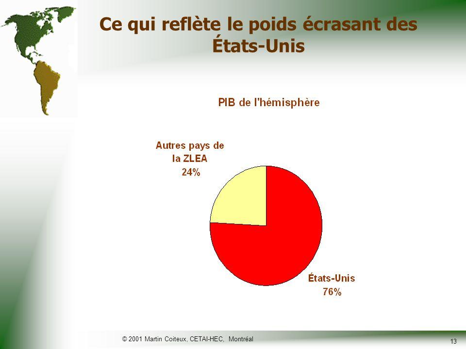 © 2001 Martin Coiteux, CETAI-HEC, Montréal 14 Lintégration commerciale a progressé de façon marquée au sein du Mercosur