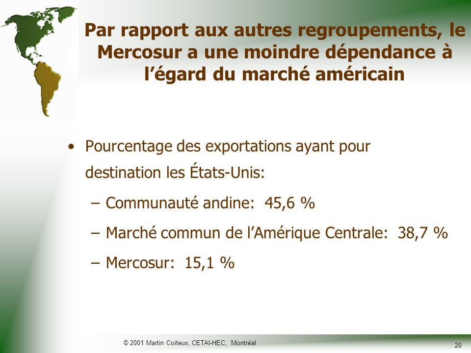 © 2001 Martin Coiteux, CETAI-HEC, Montréal 21 Et son futur va dépendre surtout de lévolution de la relation bilatérale entre lArgentine et le Brésil
