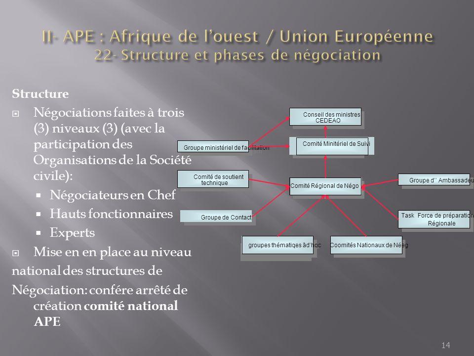 Structure Négociations faites à trois (3) niveaux (3) (avec la participation des Organisations de la Société civile): Négociateurs en Chef Hauts fonct