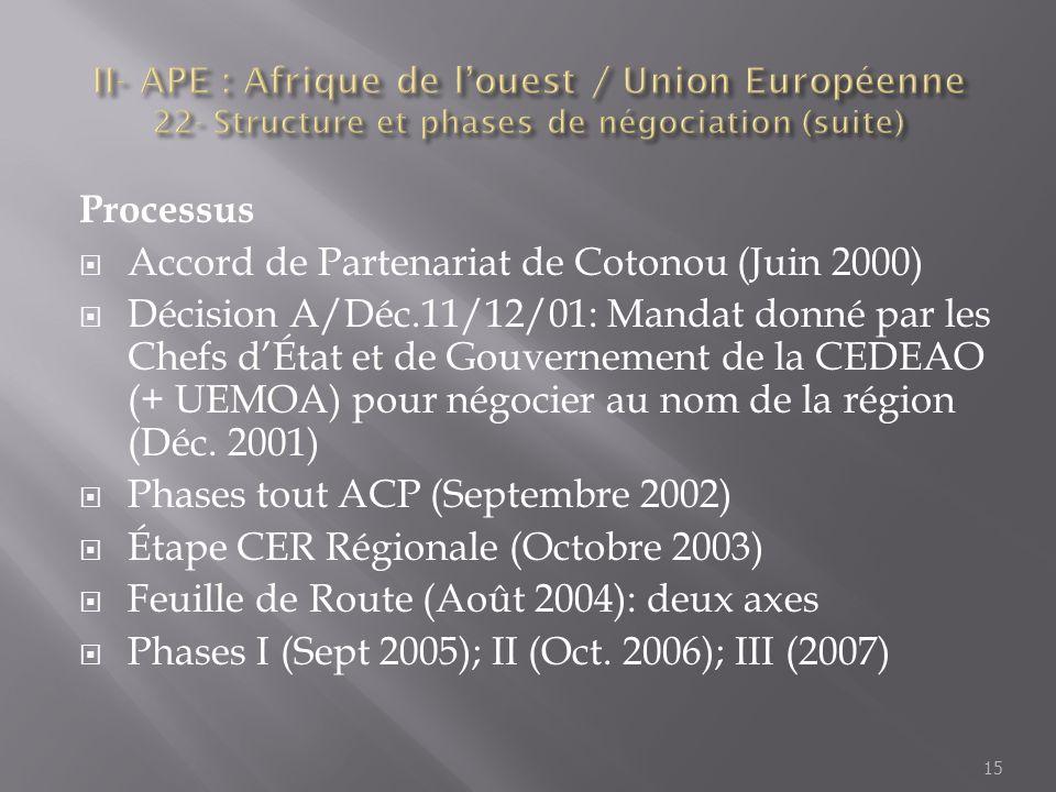 Processus Accord de Partenariat de Cotonou (Juin 2000) Décision A/Déc.11/12/01: Mandat donné par les Chefs dÉtat et de Gouvernement de la CEDEAO (+ UE