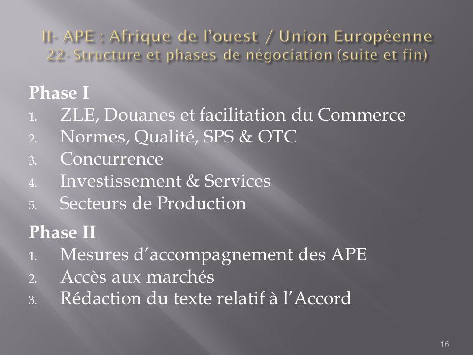 Phase I 1. ZLE, Douanes et facilitation du Commerce 2. Normes, Qualité, SPS & OTC 3. Concurrence 4. Investissement & Services 5. Secteurs de Productio