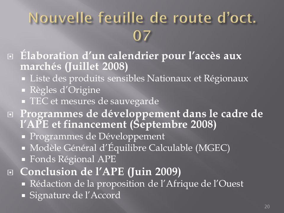 Élaboration dun calendrier pour laccès aux marchés (Juillet 2008) Liste des produits sensibles Nationaux et Régionaux Règles dOrigine TEC et mesures d
