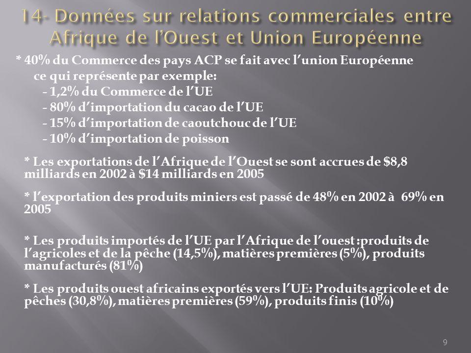 * 40% du Commerce des pays ACP se fait avec lunion Européenne ce qui représente par exemple: - 1,2% du Commerce de lUE - 80% dimportation du cacao de