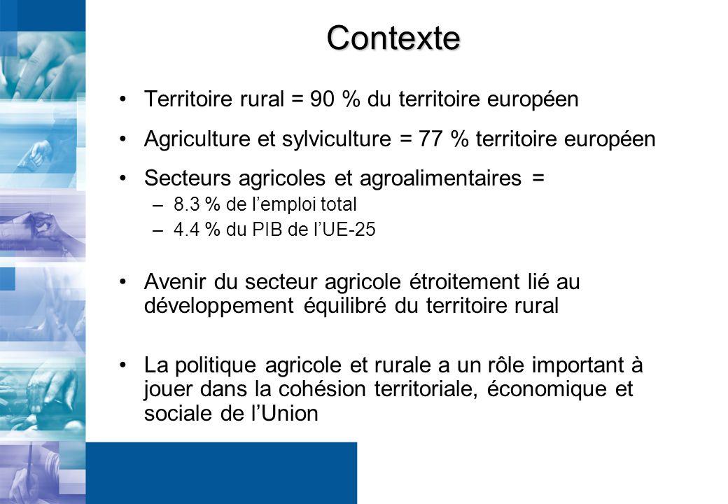Contexte Territoire rural = 90 % du territoire européen Agriculture et sylviculture = 77 % territoire européen Secteurs agricoles et agroalimentaires = –8.3 % de lemploi total –4.4 % du PIB de lUE-25 Avenir du secteur agricole étroitement lié au développement équilibré du territoire rural La politique agricole et rurale a un rôle important à jouer dans la cohésion territoriale, économique et sociale de lUnion