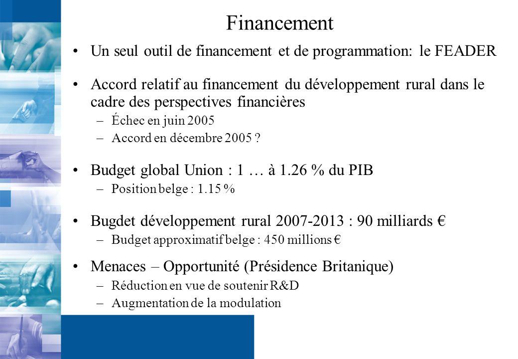 3 axes + LEADER AXE 1: Amélioration de la compétitivité de lagriculture et de la sylviculture: –Aide à linstallation des jeunes –Promotion capital humain via formations –Amélioration et extension des infrastructures –Innovation, soutien, amélioration de la qualité alimentaire –Développement nouveaux débouchés –Préretraite –… BUDGET : minimum 10 % de lenveloppe nationale ; taux de cofinancement communautaire plafonné à 50 %