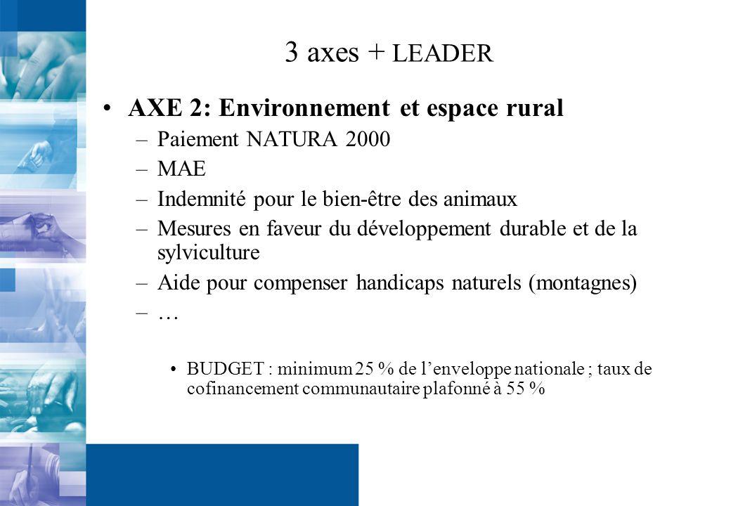 3 axes + LEADER AXE 2: Environnement et espace rural –Paiement NATURA 2000 –MAE –Indemnité pour le bien-être des animaux –Mesures en faveur du développement durable et de la sylviculture –Aide pour compenser handicaps naturels (montagnes) –… BUDGET : minimum 25 % de lenveloppe nationale ; taux de cofinancement communautaire plafonné à 55 %