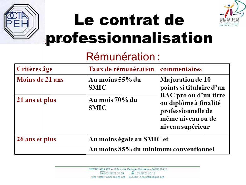 9 Le contrat de professionnalisation Rémunération : Au moins égale au SMIC et Au moins 85% du minimum conventionnel Au mois 70% du SMIC Au moins 55% d