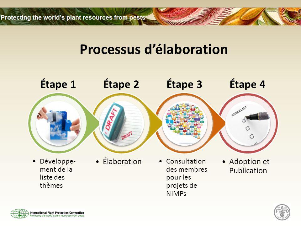 Adoption et Publication Consultation des membres pour les projets de NIMPs Élaboration Développe- ment de la liste des thèmes Processus délaboration É