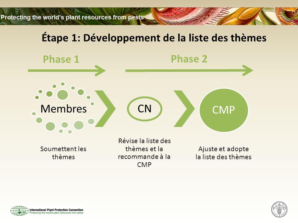 Membres Soumettent les thèmes CN Révise la liste des thèmes et la recommande à la CMP CMP Ajuste et adopte la liste des thèmes Phase 1 Phase 2 Étape 1