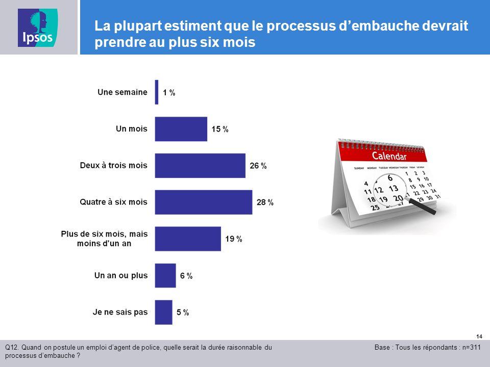 14 La plupart estiment que le processus dembauche devrait prendre au plus six mois Q12.