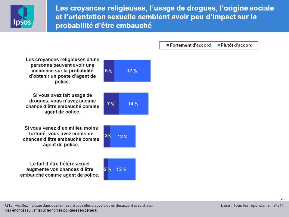 20 Les croyances religieuses, lusage de drogues, lorigine sociale et lorientation sexuelle semblent avoir peu dimpact sur la probabilité dêtre embauché Q13.