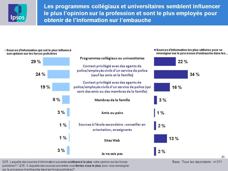 23 Les programmes collégiaux et universitaires semblent influencer le plus lopinion sur la profession et sont le plus employés pour obtenir de linformation sur lembauche Q15.