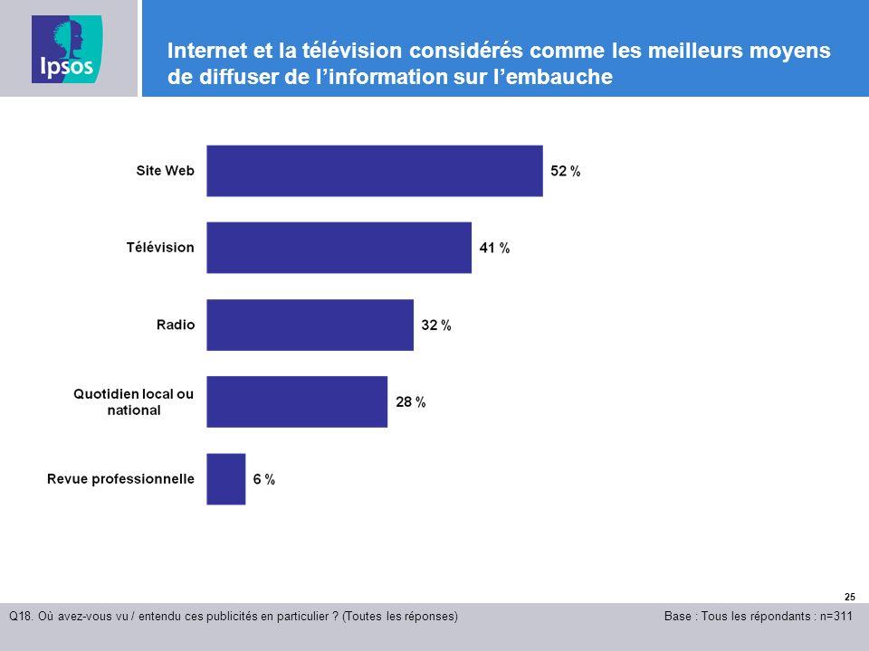 25 Internet et la télévision considérés comme les meilleurs moyens de diffuser de linformation sur lembauche Q18.