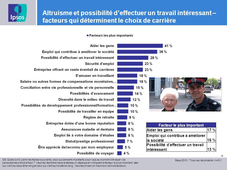 Altruisme et possibilité deffectuer un travail intéressant – facteurs qui déterminent le choix de carrière Q6.