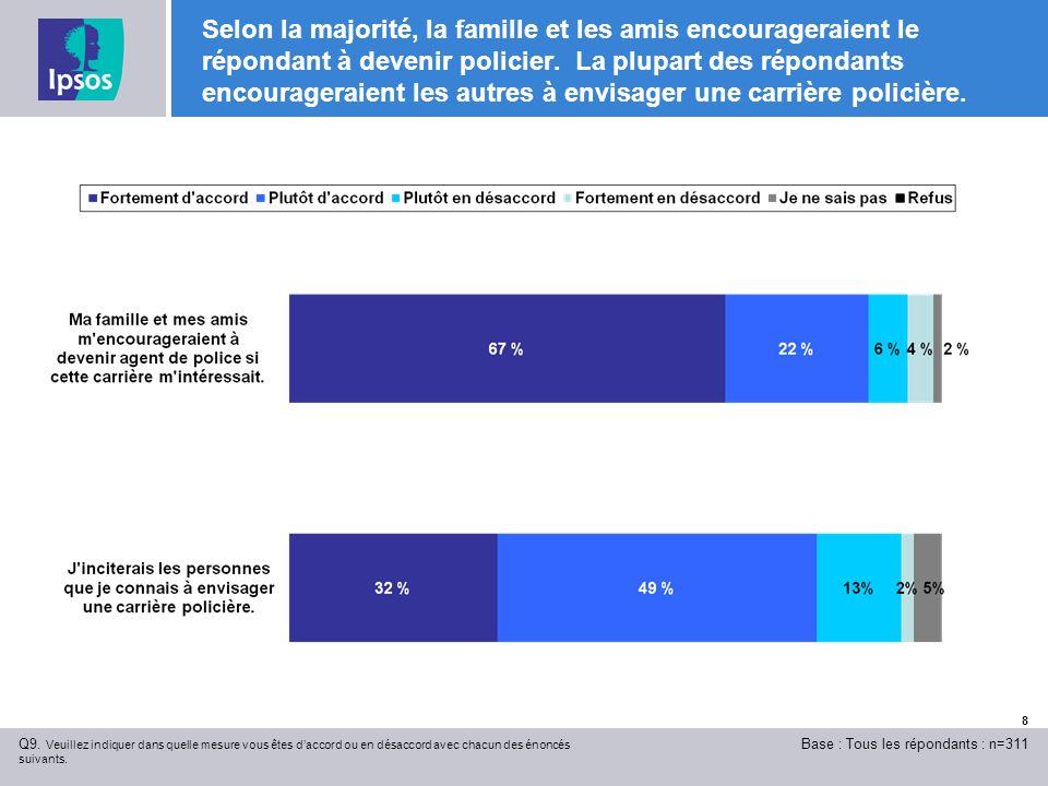 8 Selon la majorité, la famille et les amis encourageraient le répondant à devenir policier.