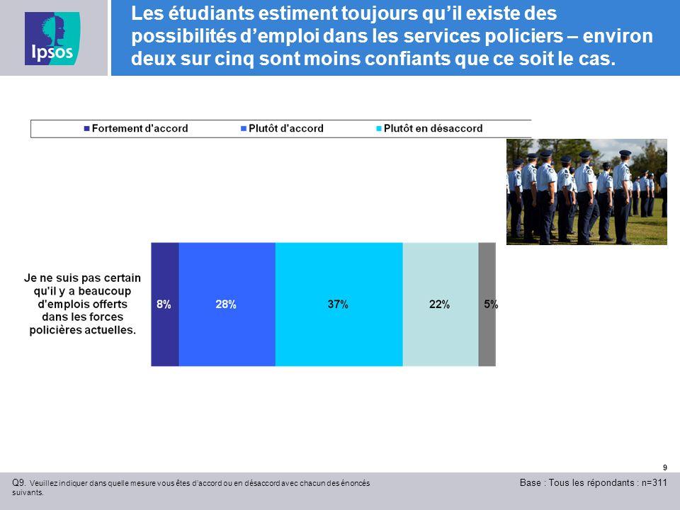 9 Les étudiants estiment toujours quil existe des possibilités demploi dans les services policiers – environ deux sur cinq sont moins confiants que ce soit le cas.