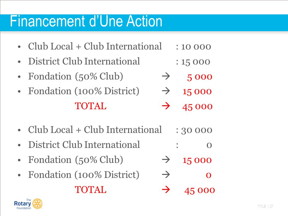 TITLE | 21 Financement dUne Action Club Local + Club International : 10 000 District Club International : 15 000 Fondation (50% Club) 5 000 Fondation (100% District) 15 000 TOTAL 45 000 Club Local + Club International : 30 000 District Club International : 0 Fondation (50% Club) 15 000 Fondation (100% District) 0 TOTAL 45 000