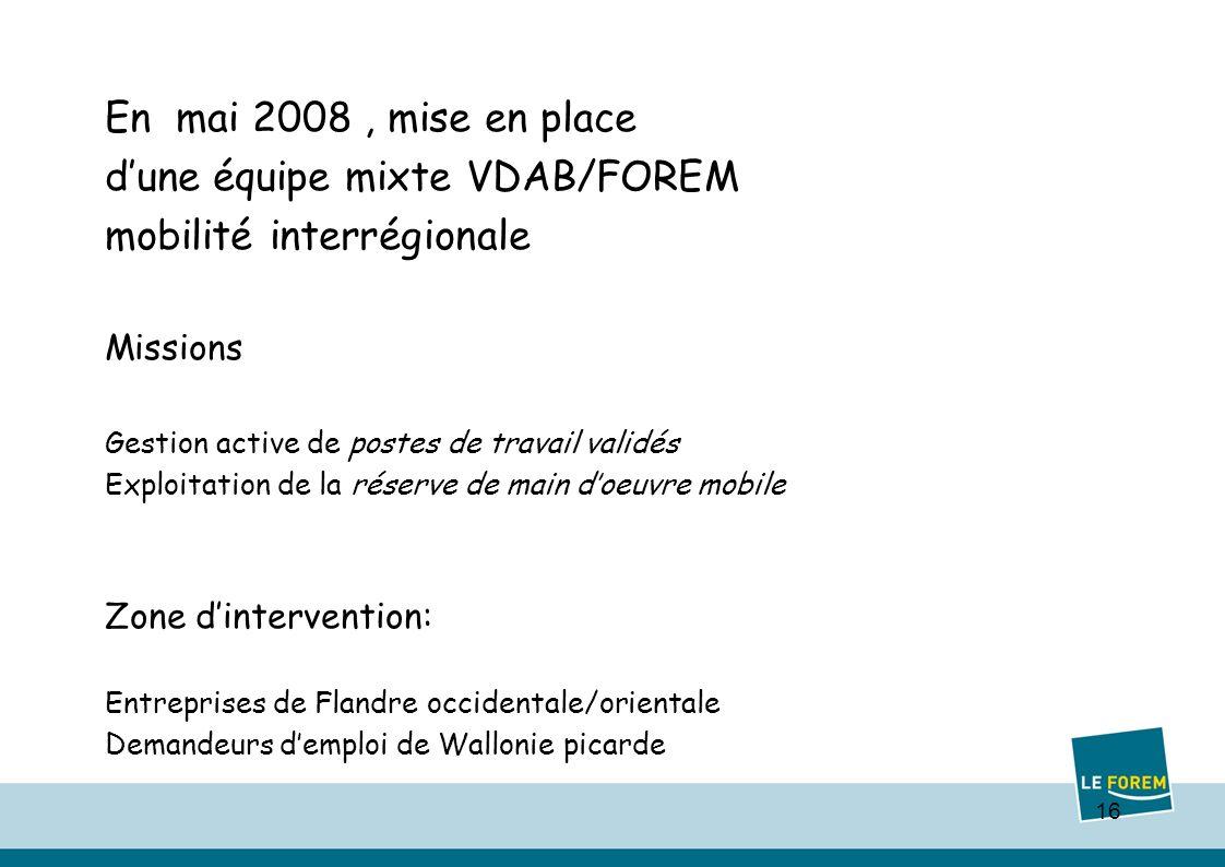 16 En mai 2008, mise en place dune équipe mixte VDAB/FOREM mobilité interrégionale Missions Gestion active de postes de travail validés Exploitation de la réserve de main doeuvre mobile Zone dintervention: Entreprises de Flandre occidentale/orientale Demandeurs demploi de Wallonie picarde