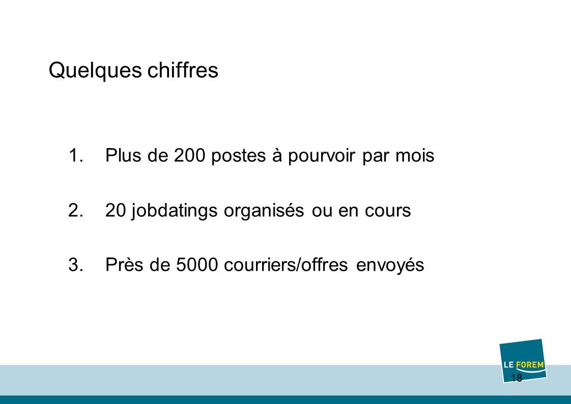18 Quelques chiffres 1.Plus de 200 postes à pourvoir par mois 2.20 jobdatings organisés ou en cours 3.Près de 5000 courriers/offres envoyés