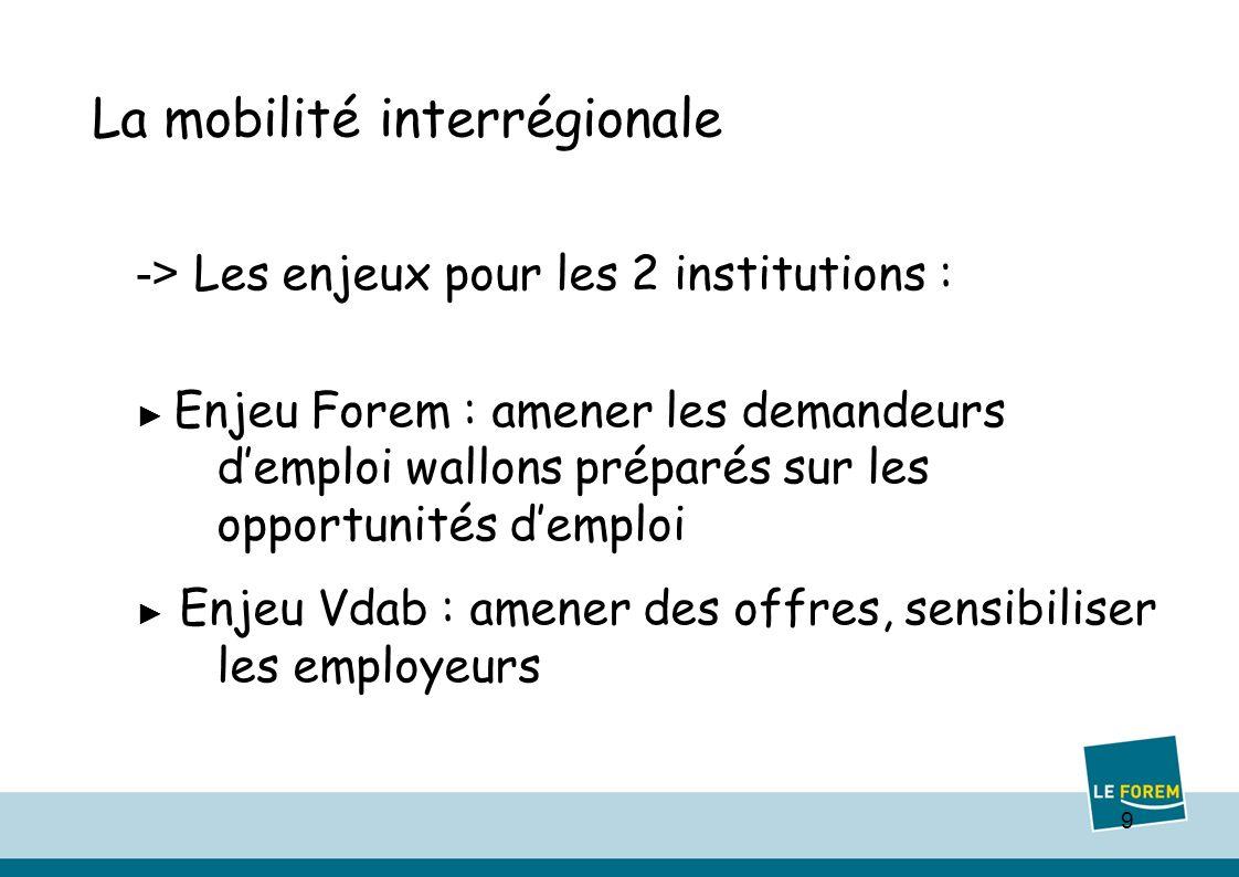 9 La mobilité interrégionale -> Les enjeux pour les 2 institutions : Enjeu Forem : amener les demandeurs demploi wallons préparés sur les opportunités demploi Enjeu Vdab : amener des offres, sensibiliser les employeurs