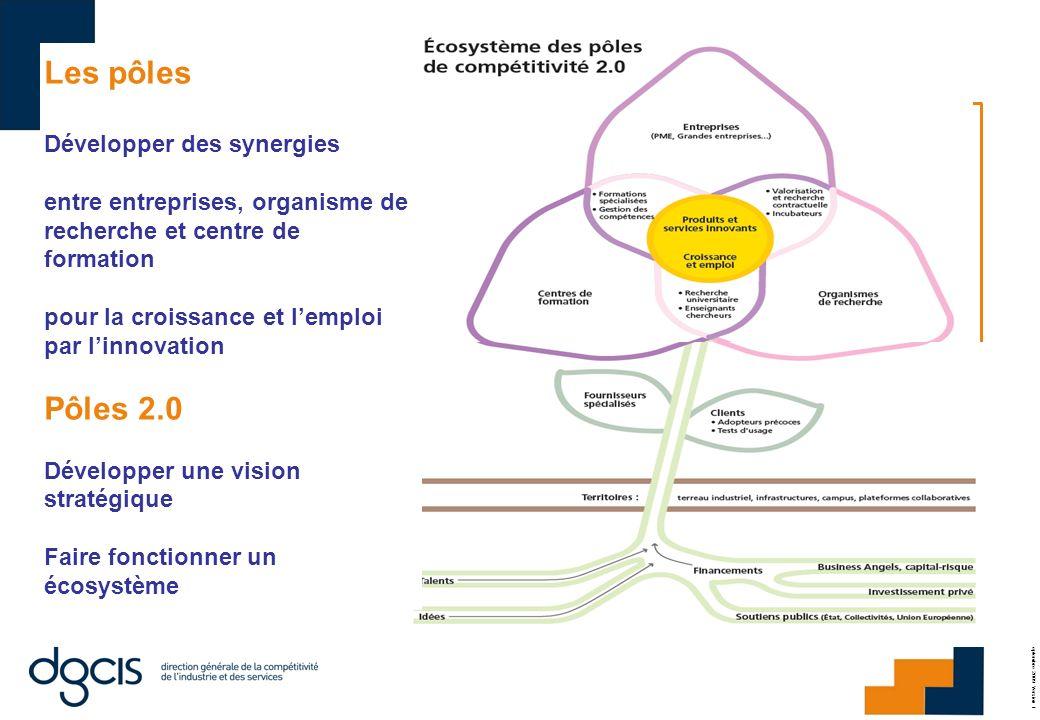 PH.VRIGNAUD ; le 29 septembre 2009 Version 1 Les pôles Développer des synergies entre entreprises, organisme de recherche et centre de formation pour