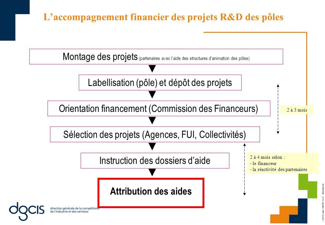 PH.VRIGNAUD ; le 29 septembre 2009 Version 1 Laccompagnement financier des projets R&D des pôles Montage des projets (partenaires avec laide des struc