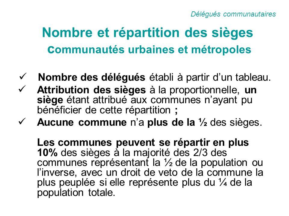Nombre et répartition des sièges c ommunautés urbaines et métropoles Nombre des délégués établi à partir dun tableau.