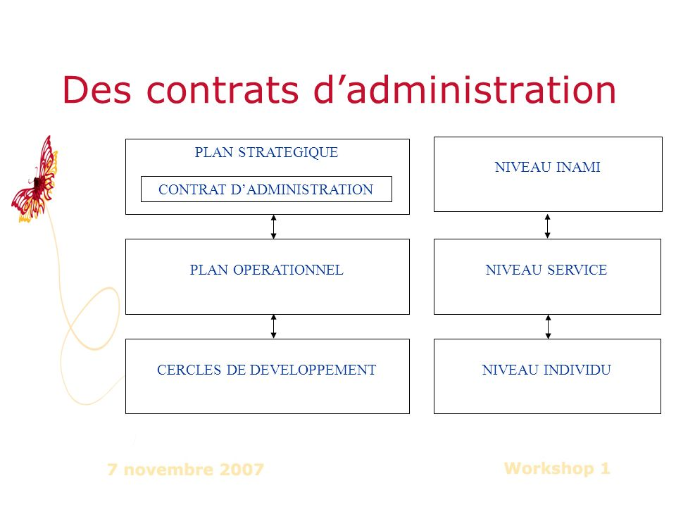 Des contrats dadministration PLAN STRATEGIQUE PLAN OPERATIONNEL CONTRAT DADMINISTRATION CERCLES DE DEVELOPPEMENT NIVEAU SERVICE NIVEAU INDIVIDU NIVEAU INAMI