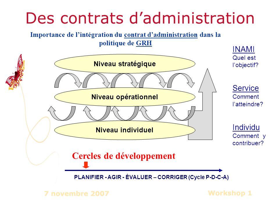 Des contrats dadministration Niveau stratégique Niveau opérationnel Niveau individuel Cercles de développement PLANIFIER - AGIR - ÉVALUER – CORRIGER (Cycle P-D-C-A) INAMI Quel est lobjectif.