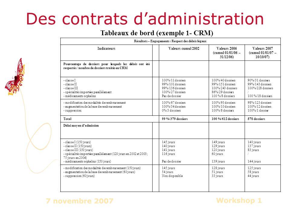 Des contrats dadministration Résultats – Engagements : Respect des délais légaux IndicateursValeurs cumul 2002Valeurs 2006 (cumul 01/01/06 – 31/12/06) Valeurs 2007 (cumul 01/01/07 – 10/10/07) Pourcentage de dossiers pour lesquels les délais ont été respectés / nombre de dossiers traités en CRM - classe I - classe II - classe III - spécialités importées parallèlement - médicaments orphelins 100%/11 dossiers 99%/101 dossiers 99%/136 dossiers 100%/27 dossiers Pas de dossier 100%/40 dossiers 99%/151 dossiers 100%/243 dossiers 86%/29 dossiers 100 %/8 dossiers 90%/31 dossiers 99%/143 dossiers 100%/228 dossiers / 100 %/18 dossiers - modification des modalités de remboursement - augmentation de la base de remboursement - suppression 100%/67 dossiers 100%/34 dossiers 0%/3 dossiers 100%/93 dossiers 100%/10 dossiers 100%/8 dossiers 98%/123 dossiers 100%/12 dossiers 100%/1 dossier Total99 %/379 dossiers100 %/612 dossiers578 dossiers Délai moyen dadmission - classe I (150 jours) - classe II (150 jours) - classe III (150 jours) - spécialités importées parallèlement (120 jours en 2002 et 2003; 75 jours en 2004) - médicaments orphelins (150 jours) 145 jours 140 jours 141 jours 116 jours Pas de dossier 149 jours 129 jours 120 jours 60 jours 139 jours 140 jours 137 jours 83 jours / 144 jours - modification des modalités de remboursement (150 jours) - augmentation de la base de remboursement (60 jours) - suppression (60 jours) 145 jours 54 jours Non disponible 128 jours 51 jours 33 jours 125 jours 58 jours 44 jours Tableaux de bord (exemple 1- CRM)
