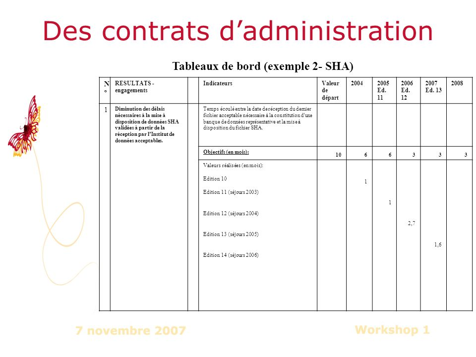 Des contrats dadministration N°N° RESULTATS - engagements IndicateursValeur de départ 20042005 Ed.