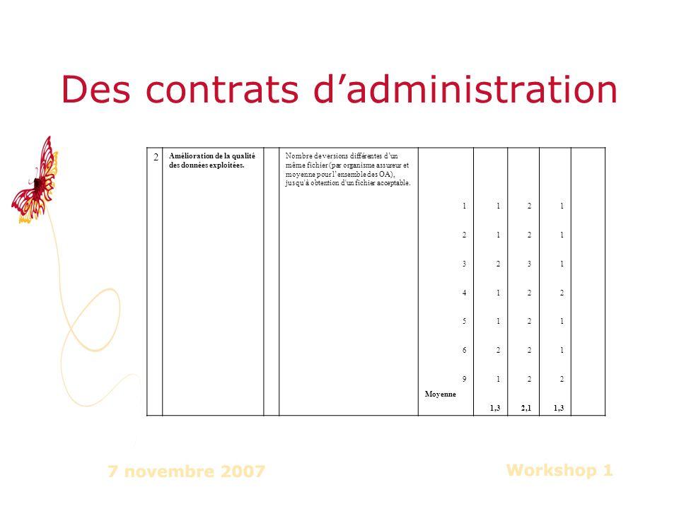 Des contrats dadministration 2 Amélioration de la qualité des données exploitées.