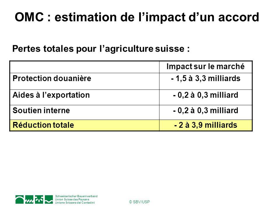 Schweizerischer Bauernverband Union Suisse des Paysans Unione Svizzera dei Contadini © SBV/USP Pertes totales pour lagriculture suisse : Impact sur le