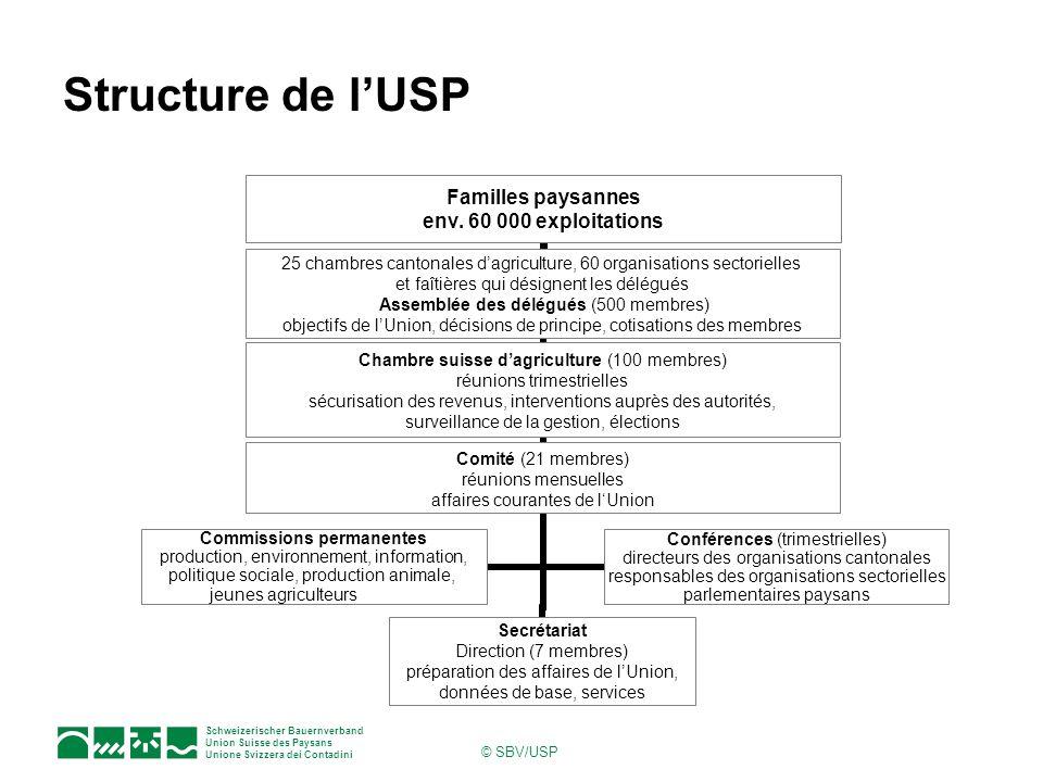 Schweizerischer Bauernverband Union Suisse des Paysans Unione Svizzera dei Contadini © SBV/USP Structure de lUSP