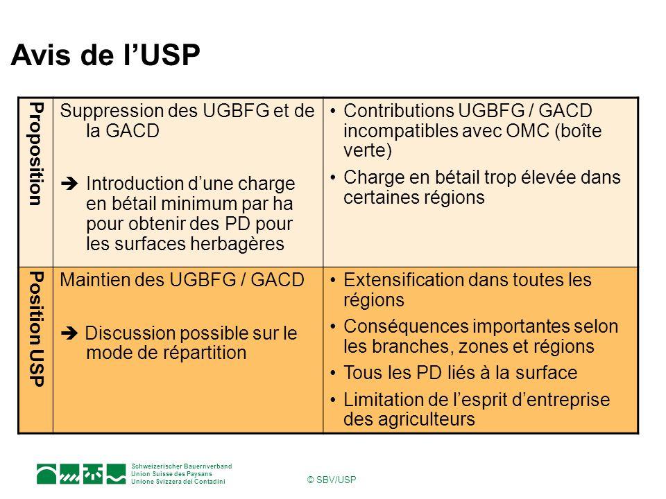 Schweizerischer Bauernverband Union Suisse des Paysans Unione Svizzera dei Contadini © SBV/USP Avis de lUSP Proposition Suppression des UGBFG et de la