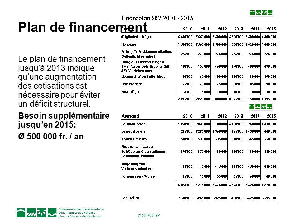 Schweizerischer Bauernverband Union Suisse des Paysans Unione Svizzera dei Contadini © SBV/USP Plan de financement Le plan de financement jusquà 2013