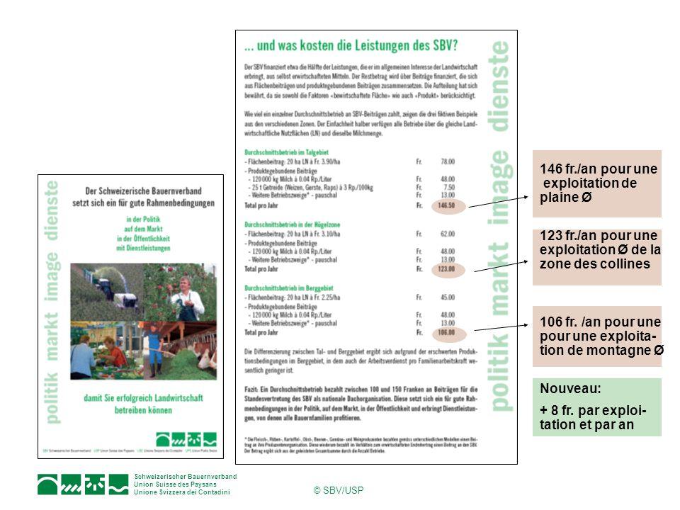 Schweizerischer Bauernverband Union Suisse des Paysans Unione Svizzera dei Contadini © SBV/USP 146 fr./an pour une exploitation de plaine Ø 123 fr./an