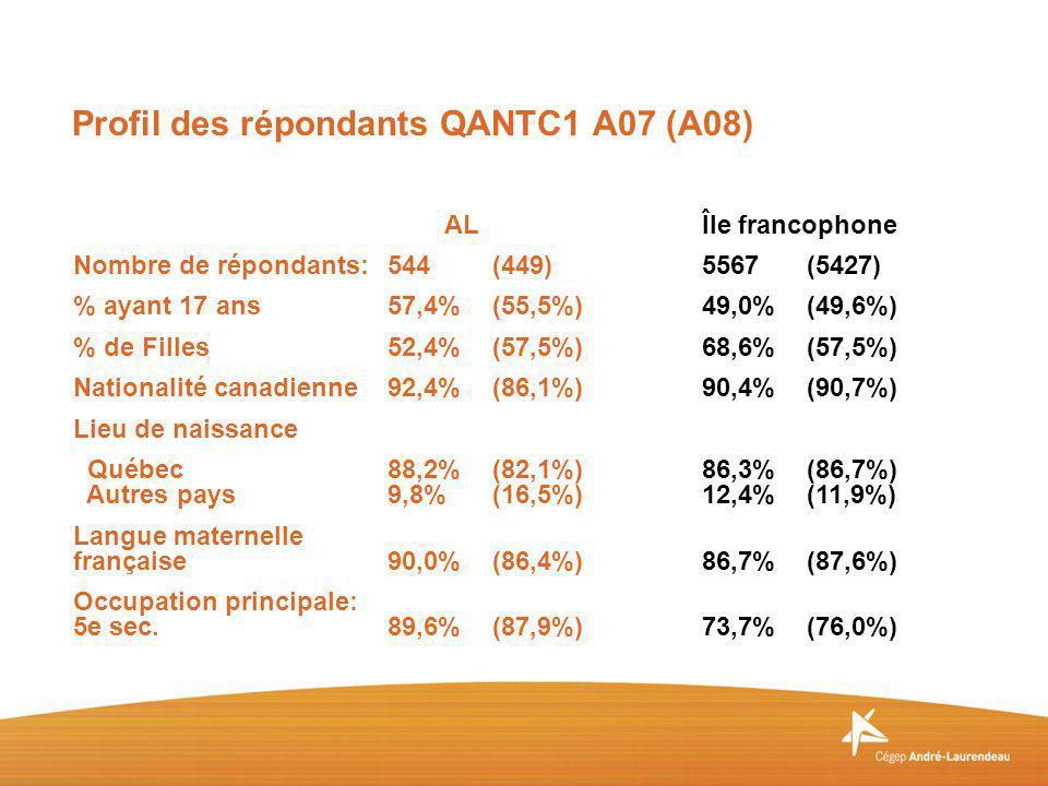 ALÎle francophone Nombre de répondants:544(449)5567(5427) % ayant 17 ans57,4%(55,5%)49,0%(49,6%) % de Filles52,4%(57,5%)68,6%(57,5%) Nationalité canad