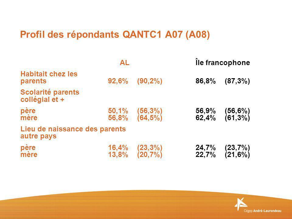 ALÎle francophone Habitait chez les parents92,6%(90,2%)86,8%(87,3%) Scolarité parents collégial et + père50,1%(56,3%)56,9%(56,6%) mère56,8%(64,5%)62,4