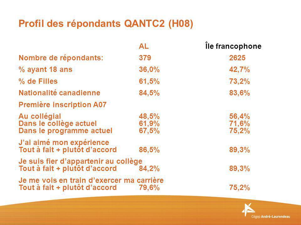 AL Île francophone Nombre de répondants:3792625 % ayant 18 ans36,0%42,7% % de Filles61,5%73,2% Nationalité canadienne84,5%83,6% Première inscription A