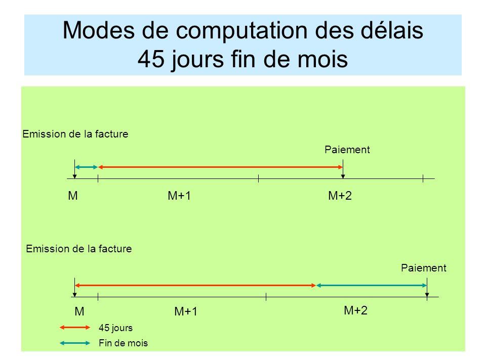 Modes de computation des délais 45 jours fin de mois MM+1 Emission de la facture M+2 MM+1 M+2 45 jours Fin de mois Emission de la facture Paiement