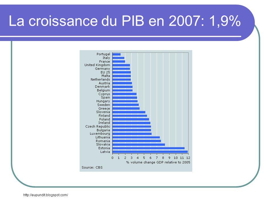 La croissance du PIB en 2007: 1,9% http://eupundit.blogspot.com/
